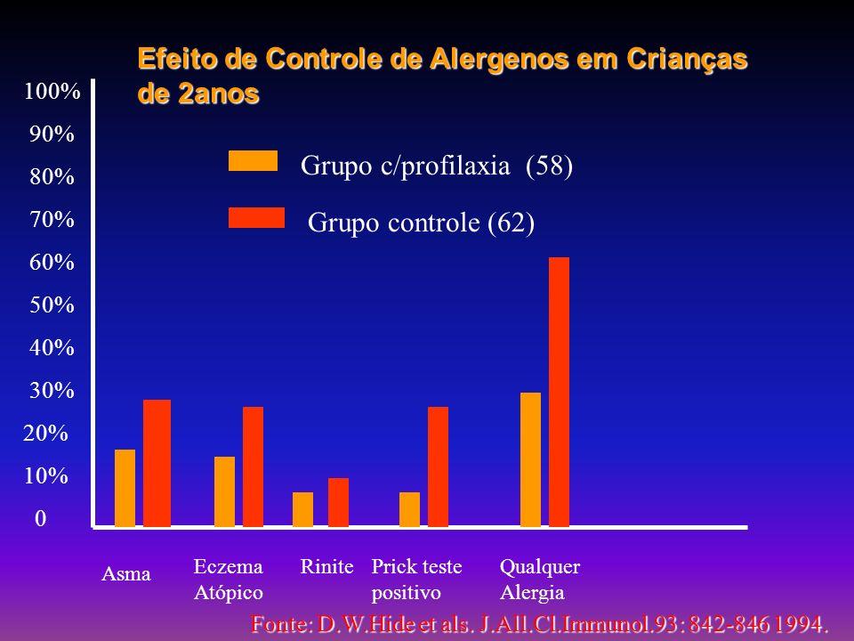 B A R A T A S ESPÉCIES: Blatela germânica Periplaneta americana ALÉRGENOS: Bla g 1;Bla g 2;Bla g 4;Bla g 5 Per a 1;Per a 3 SENSIBILIZAÇÃO: Estatística