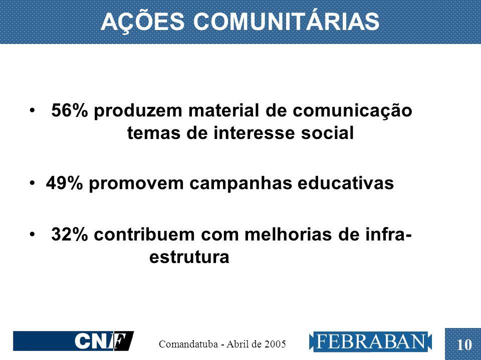 . Comandatuba - Abril de 2005 10 AÇÕES COMUNITÁRIAS 56% produzem material de comunicação temas de interesse social 49% promovem campanhas educativas 3