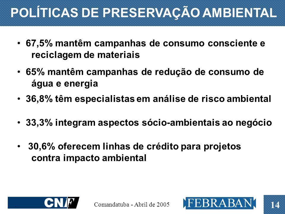 . Comandatuba - Abril de 2005 14 POLÍTICAS DE PRESERVAÇÃO AMBIENTAL 67,5% mantêm campanhas de consumo consciente e reciclagem de materiais 65% mantêm