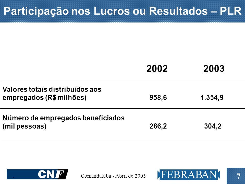 . Comandatuba - Abril de 2005 7 Participação nos Lucros ou Resultados – PLR 2002 2003 Valores totais distribuídos aos empregados (R$ milhões) 958,6 1.