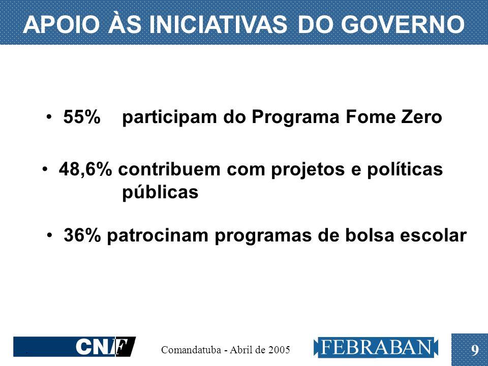 . Comandatuba - Abril de 2005 9 APOIO ÀS INICIATIVAS DO GOVERNO 55% participam do Programa Fome Zero 48,6% contribuem com projetos e políticas pública