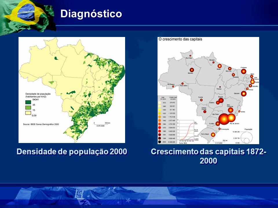 Diagnóstico Crescimento das capitais 1872- 2000 Densidade de população 2000