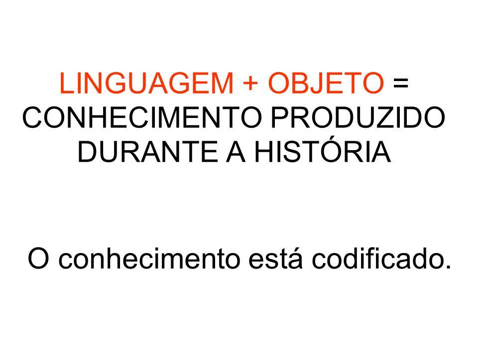 LINGUAGEM + OBJETO = CONHECIMENTO PRODUZIDO DURANTE A HISTÓRIA O conhecimento está codificado.