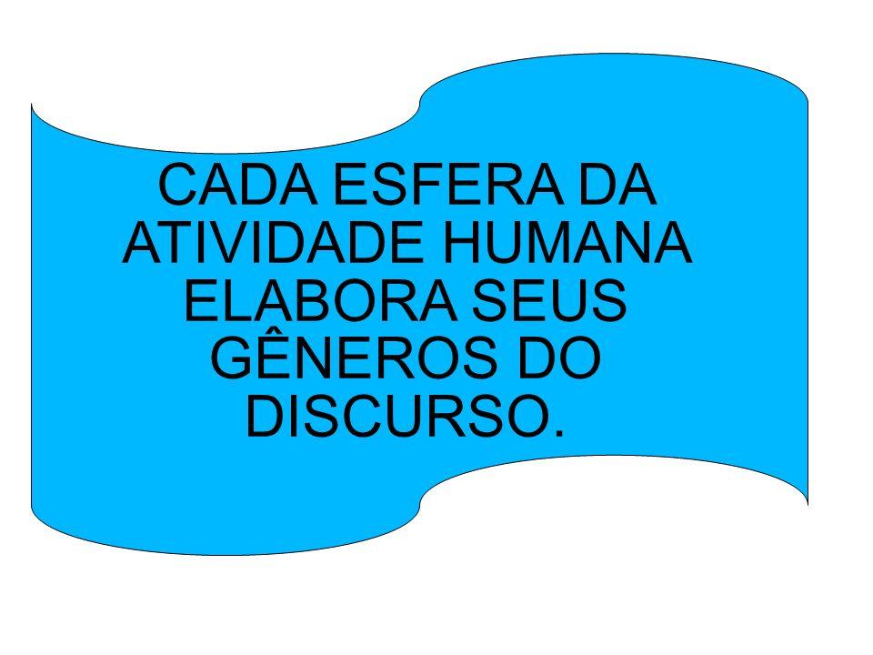 CADA ESFERA DA ATIVIDADE HUMANA ELABORA SEUS GÊNEROS DO DISCURSO.