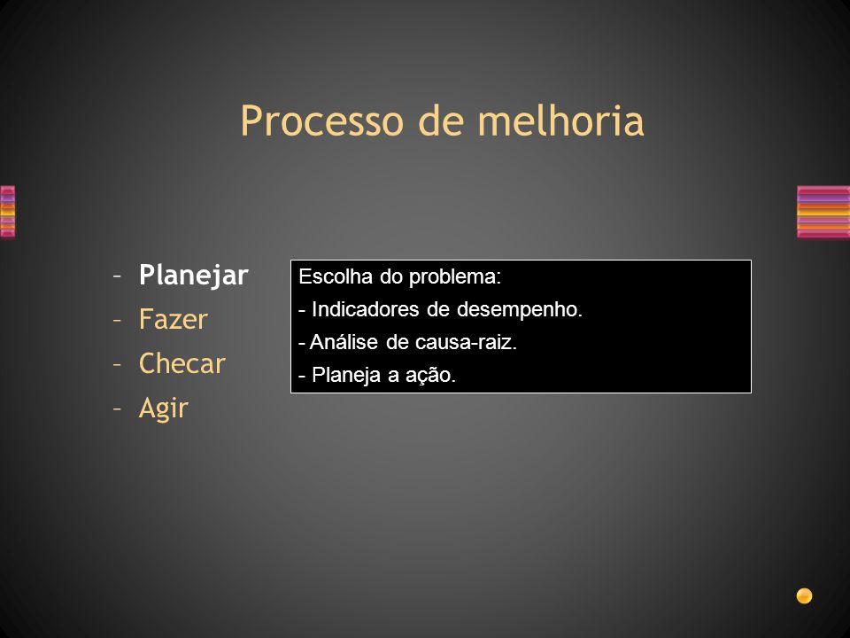 Processo de melhoria –Planejar –Fazer –Checar –Agir Escolha do problema: - Indicadores de desempenho. - Análise de causa-raiz. - Planeja a ação.