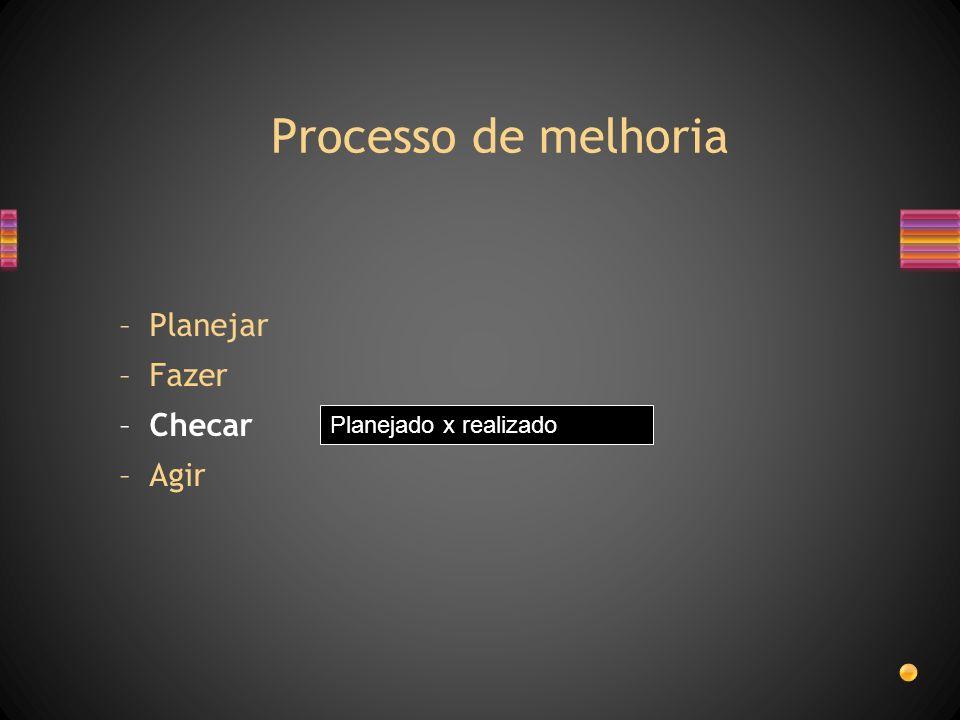 Processo de melhoria Planejado x realizado –Planejar –Fazer –Checar –Agir