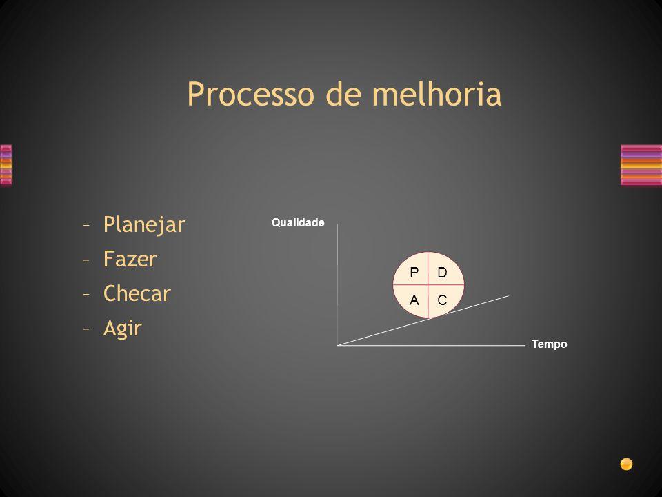 Processo de melhoria Tempo Qualidade PD CA –Planejar –Fazer –Checar –Agir