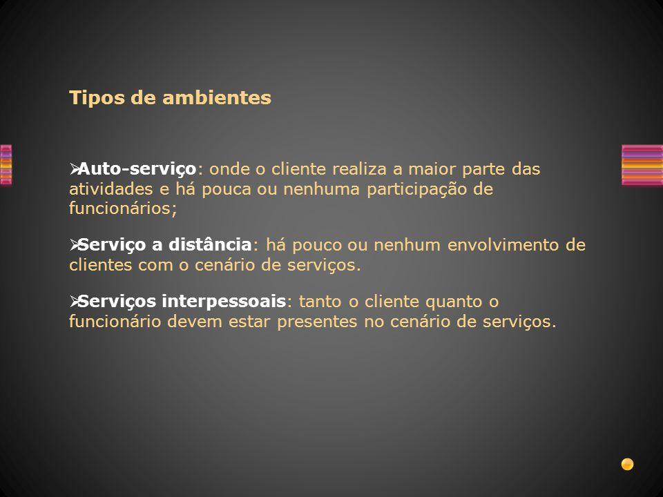 Tipos de ambientes Auto-serviço: onde o cliente realiza a maior parte das atividades e há pouca ou nenhuma participação de funcionários; Serviço a dis