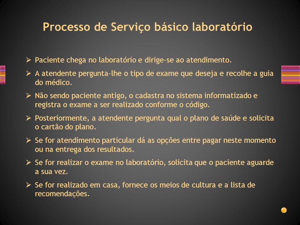 Processo de Serviço básico laboratório Paciente chega no laboratório e dirige-se ao atendimento. A atendente pergunta-lhe o tipo de exame que deseja e