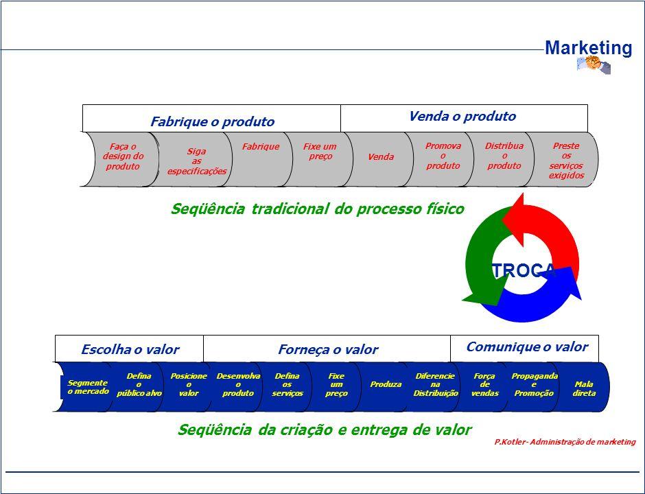 Marketing Faça o design do produto Siga as especificações FabriqueFixe um preço Venda Promova o produto Distribua o produto Preste os serviços exigido