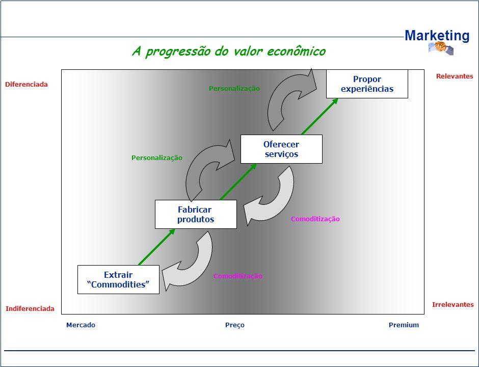 Marketing Extrair Commodities Indiferenciada Diferenciada Relevantes Irrelevantes Fabricar produtos Oferecer serviços Propor experiências MercadoPreço