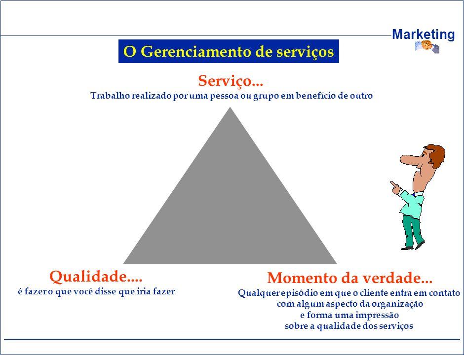 Marketing Serviço... Trabalho realizado por uma pessoa ou grupo em benefício de outro Qualidade.... é fazer o que você disse que iria fazer Momento da