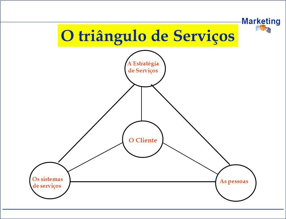 Marketing O triângulo de Serviços A Estratégia de Serviços O Cliente Os sistemas de serviços As pessoas