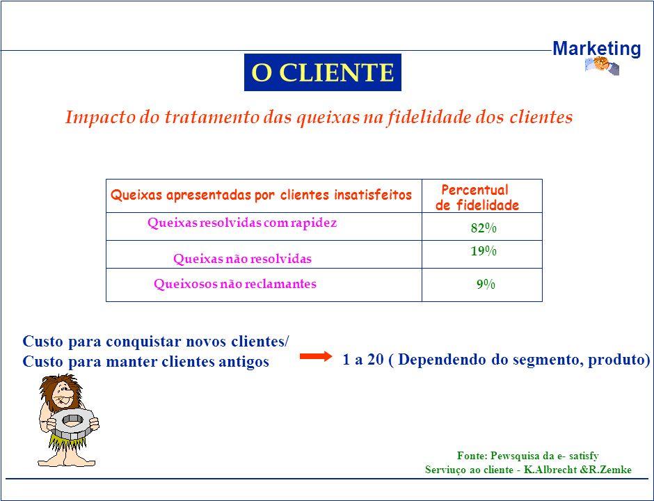 Marketing O CLIENTE Impacto do tratamento das queixas na fidelidade dos clientes Queixas apresentadas por clientes insatisfeitos Queixas resolvidas co