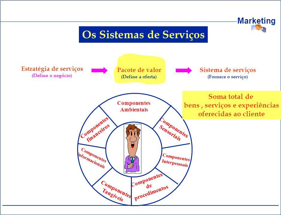 Marketing Os Sistemas de Serviços Estratégia de serviços (Define o negócio) Pacote de valor (Define a oferta) Sistema de serviços (Fornece o serviço)