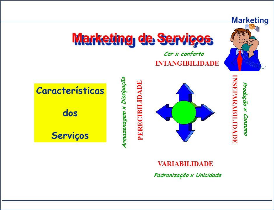 Marketing Marketing de Serviços Características dos Serviços INTANGIBILIDADE VARIABILIDADE INSEPARABILIDADE PERECIBILIDADE Cor x conforto Produção x C