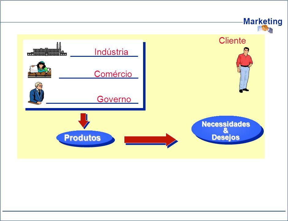 Marketing Indústria Comércio Governo Produtos Cliente Necessidades&Desejos