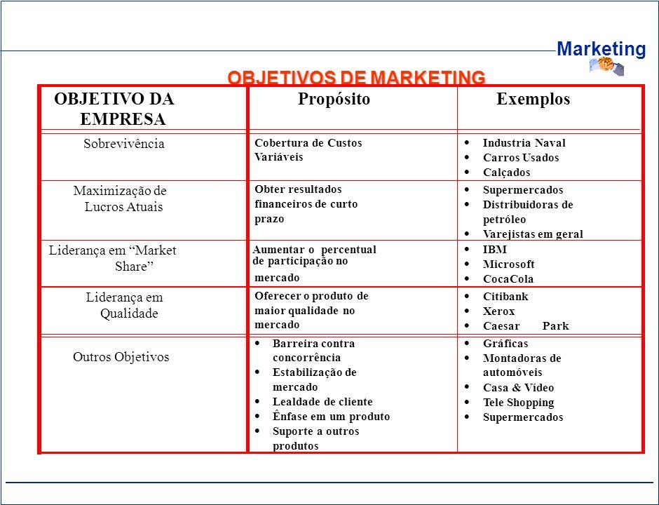 Marketing OBJETIVOS DE MARKETING OBJETIVO DA EMPRESA PropósitoExemplos Sobrevivência Cobertura de Custos Variáveis Industria Naval Carros Usados Calça