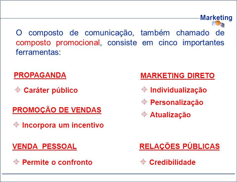 Marketing O composto de comunicação, também chamado de composto promocional, consiste em cinco importantes ferramentas: PROPAGANDA Caráter público PRO