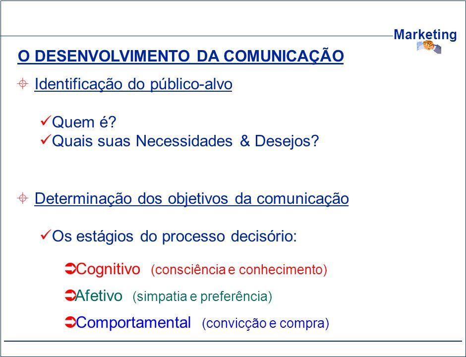 Marketing O DESENVOLVIMENTO DA COMUNICAÇÃO Identificação do público-alvo Quem é? Quais suas Necessidades & Desejos? Determinação dos objetivos da comu
