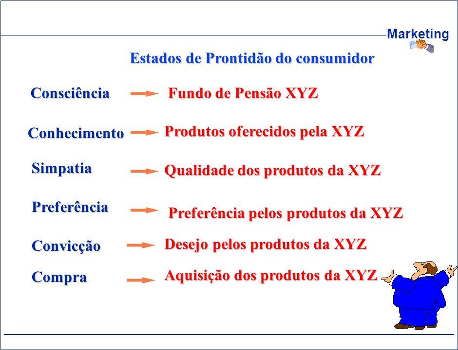Marketing Estados de Prontidão do consumidor Consciência Fundo de Pensão XYZ Compra Convicção Preferência Simpatia Conhecimento Aquisição dos produtos