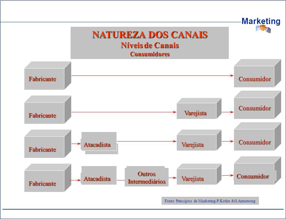 Marketing NATUREZA DOS CANAIS Níveis de Canais Consumidores FabricanteConsumidor Fabricante Consumidor Varejista Fonte: Princípios de Marketing-P.Kotl