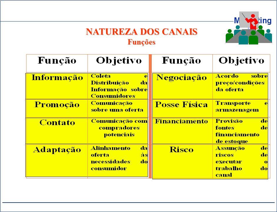 Marketing NATUREZA DOS CANAIS Funções