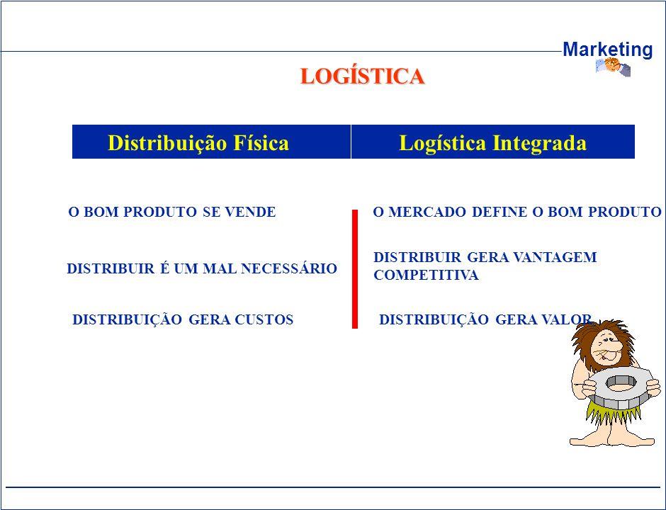 Marketing LOGÍSTICA O BOM PRODUTO SE VENDE Distribuição Física Logística Integrada DISTRIBUIÇÃO GERA CUSTOSDISTRIBUIÇÃO GERA VALOR DISTRIBUIR É UM MAL