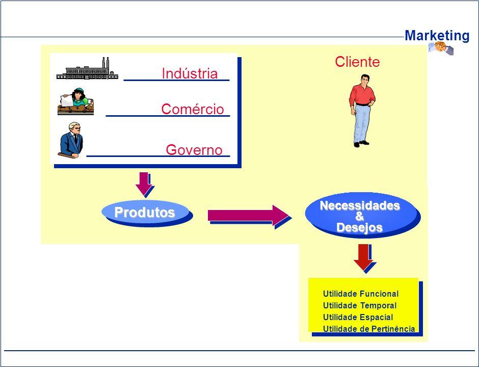 Marketing Cliente Indústria Comércio Governo Necessidades&Desejos Produtos Utilidade Funcional Utilidade Temporal Utilidade Espacial Utilidade de Pert