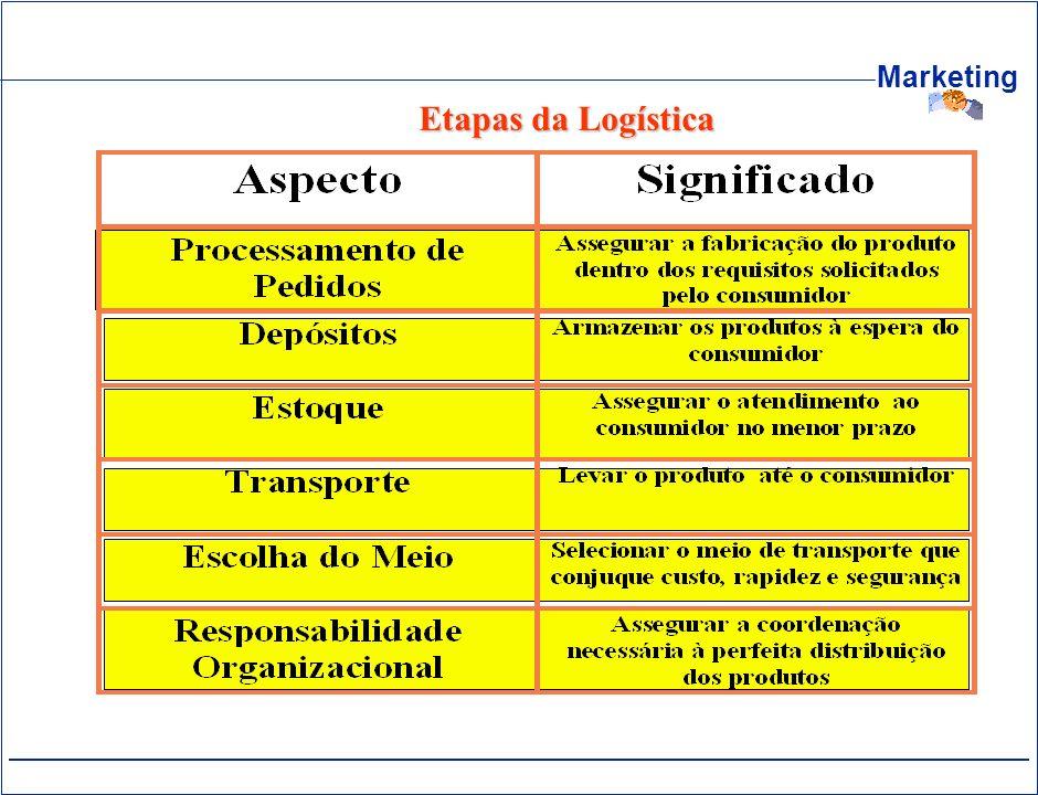 Marketing Etapas da Logística Etapas da Logística