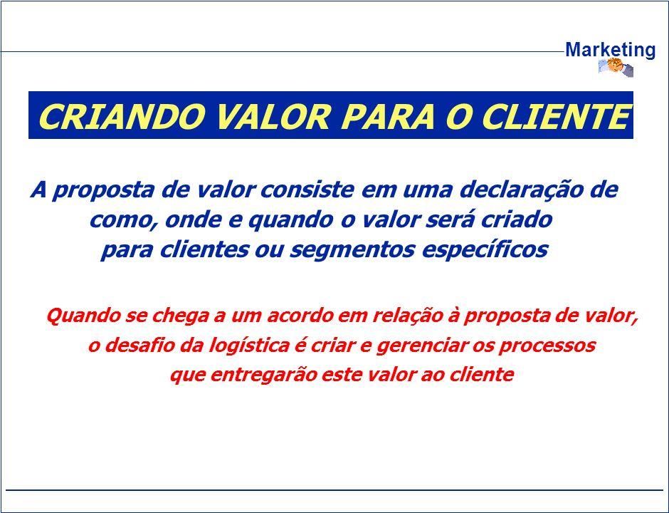 Marketing CRIANDO VALOR PARA O CLIENTE A proposta de valor consiste em uma declaração de como, onde e quando o valor será criado para clientes ou segm