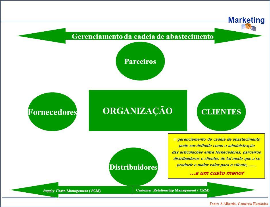 Marketing ORGANIZAÇÃO CLIENTES Fornecedores Parceiros Distribuidores Supply Chain Management ( SCM) Customer Relationship Management ( CRM) Gerenciame