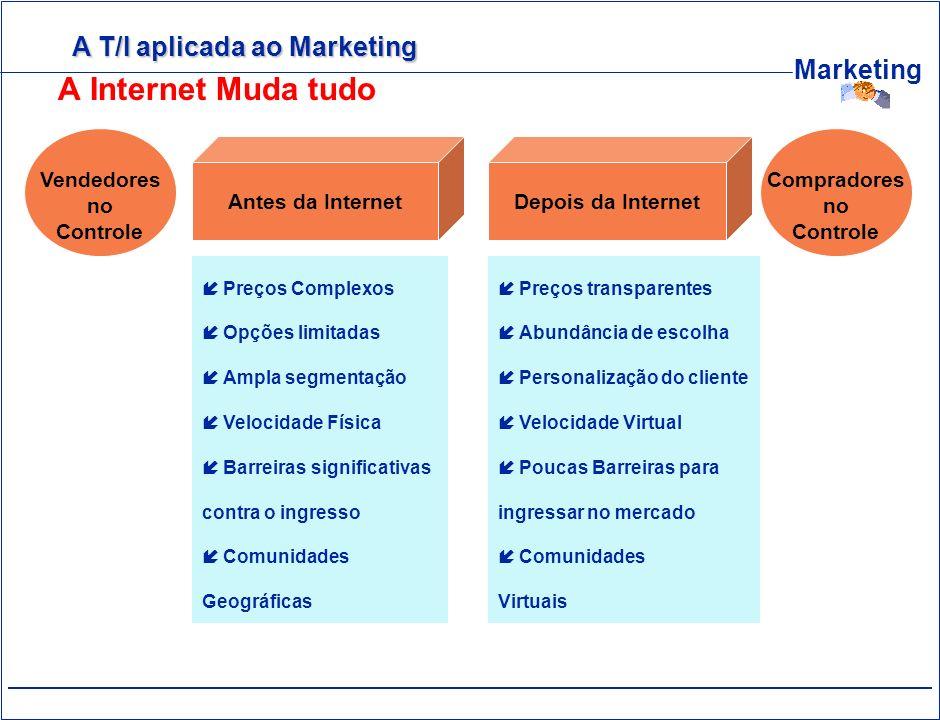 Marketing A Internet Muda tudo Antes da InternetDepois da Internet Vendedores no Controle Compradores no Controle Preços Complexos Opções limitadas Am