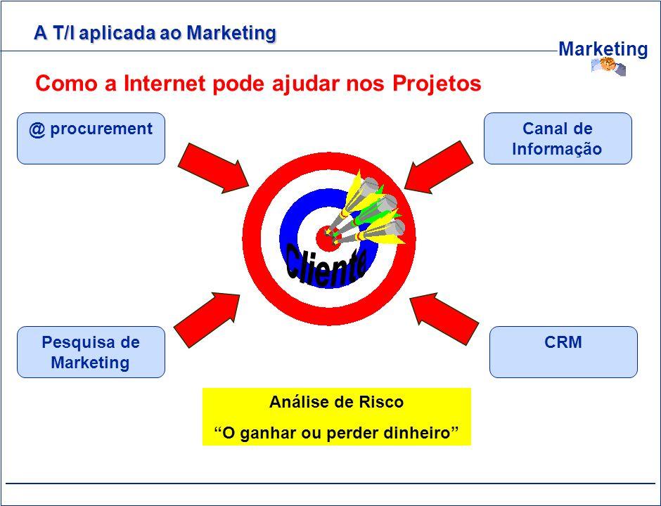 Marketing Como a Internet pode ajudar nos Projetos @ procurement Pesquisa de Marketing Canal de Informação CRM Análise de Risco O ganhar ou perder din