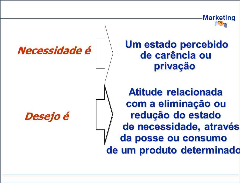 Marketing Necessidade é Atitude relacionada com a eliminação ou redução do estado de necessidade, através Um estado percebido de carência ou privação
