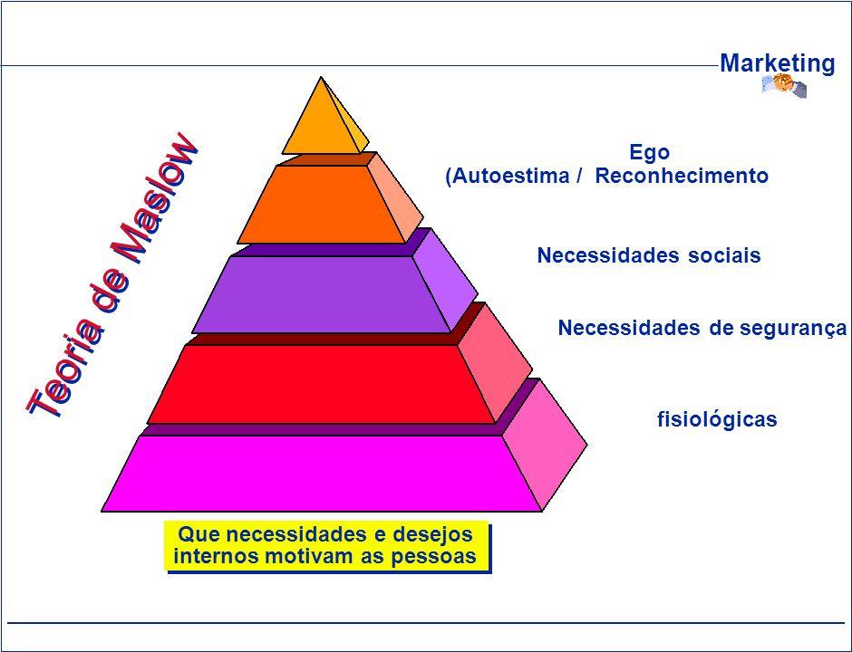 Marketing Que necessidades e desejos internos motivam as pessoas Teoria de Maslow Necessidades de Auto Realização Necessidades do Ego (Autoestima / Re