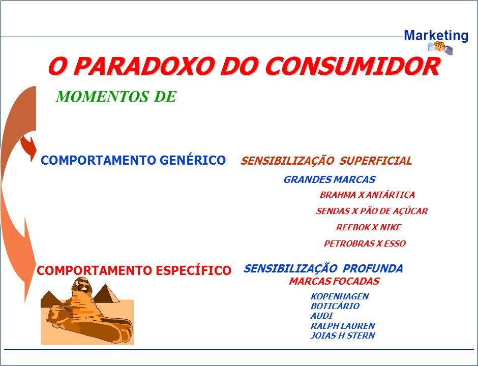 Marketing O PARADOXO DO CONSUMIDOR COMPORTAMENTO ESPECÍFICO SENSIBILIZAÇÃO SUPERFICIAL SENSIBILIZAÇÃO PROFUNDA GRANDES MARCAS BRAHMA X ANTÁRTICA SENDA