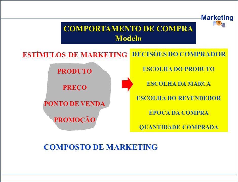 Marketing COMPORTAMENTO DE COMPRA Modelo DECISÕES DO COMPRADOR ESCOLHA DO PRODUTO ESCOLHA DA MARCA ESCOLHA DO REVENDEDOR ÉPOCA DA COMPRA QUANTIDADE CO