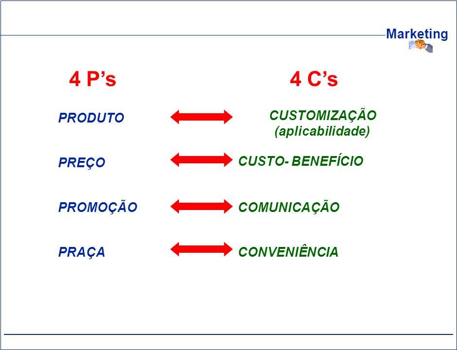 Marketing CUSTOMIZAÇÃO (aplicabilidade) CUSTO- BENEFÍCIO COMUNICAÇÃO CONVENIÊNCIA 4 Cs PRODUTO PREÇO PROMOÇÃO PRAÇA 4 Ps