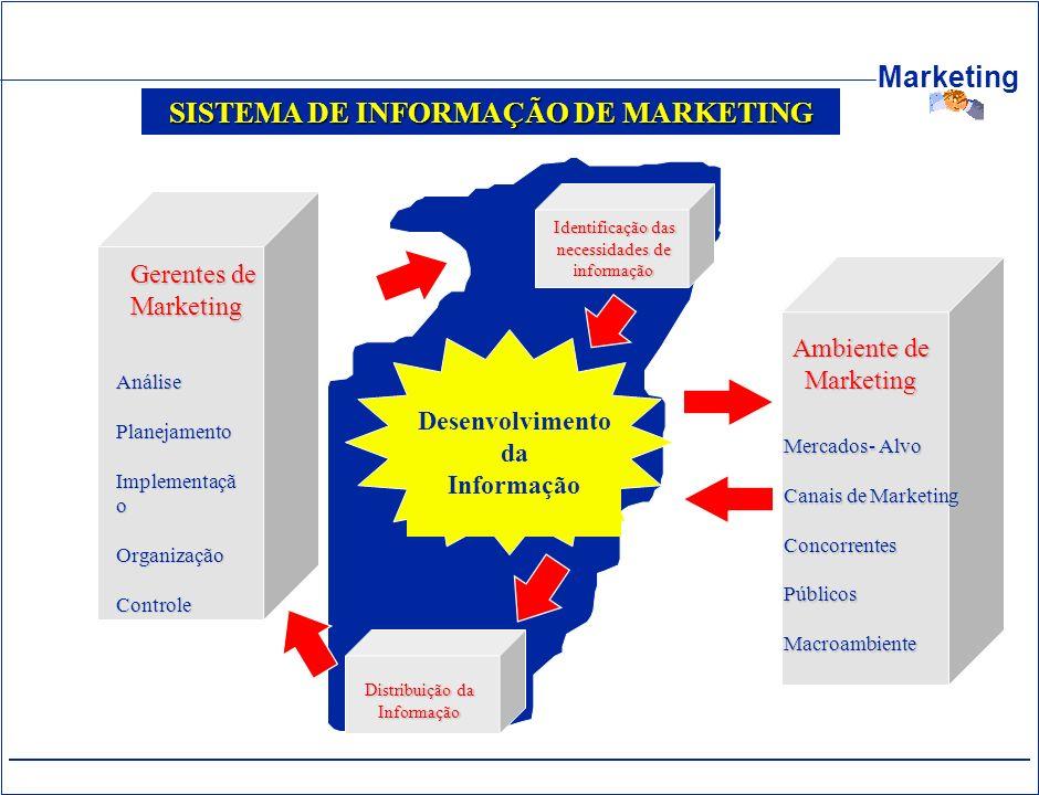 Marketing SISTEMA DE INFORMAÇÃO DE MARKETING Identificação das necessidades de informação Distribuição da Informação Desenvolvimento da Informação Ger