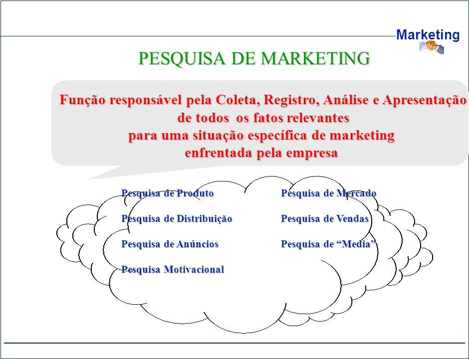Marketing PESQUISA DE MARKETING Função responsável pela Coleta, Registro, Análise e Apresentação de todos os fatos relevantes de todos os fatos releva
