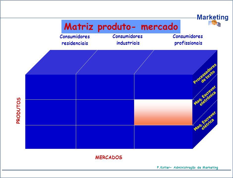 Marketing PRODUTOS MERCADOS Consumidores residenciais Consumidores industriais Consumidores profissionais Processadores de texto Maq. Escrever eletrôn