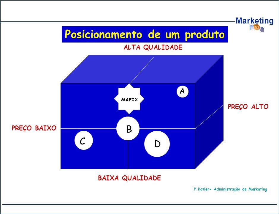 Marketing ALTA QUALIDADE BAIXA QUALIDADE PREÇO ALTO PREÇO BAIXO C B D A MAFIX P.Kotler- Administração de Marketing Posicionamento de um produto