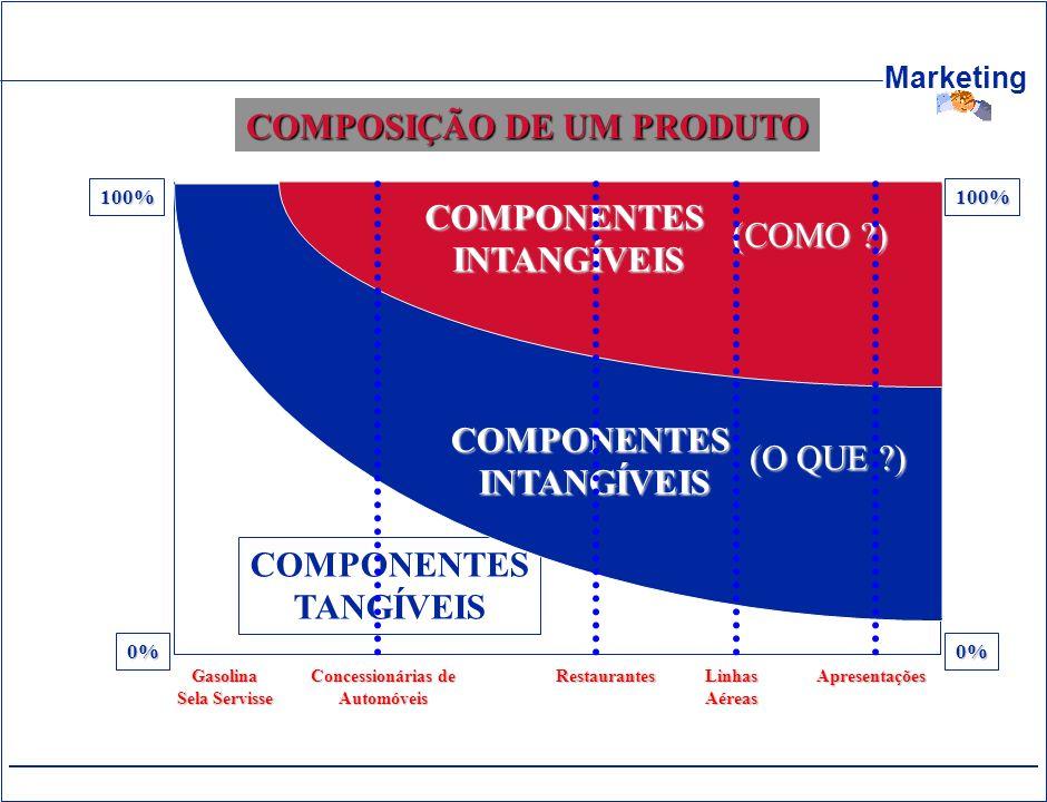 Marketing COMPOSIÇÃO DE UM PRODUTO 0% 100% 0% 100% COMPONENTES TANGÍVEIS COMPONENTES TANGÍVEIS COMPONENTESINTANGÍVEIS (O QUE ?) COMPONENTESINTANGÍVEIS