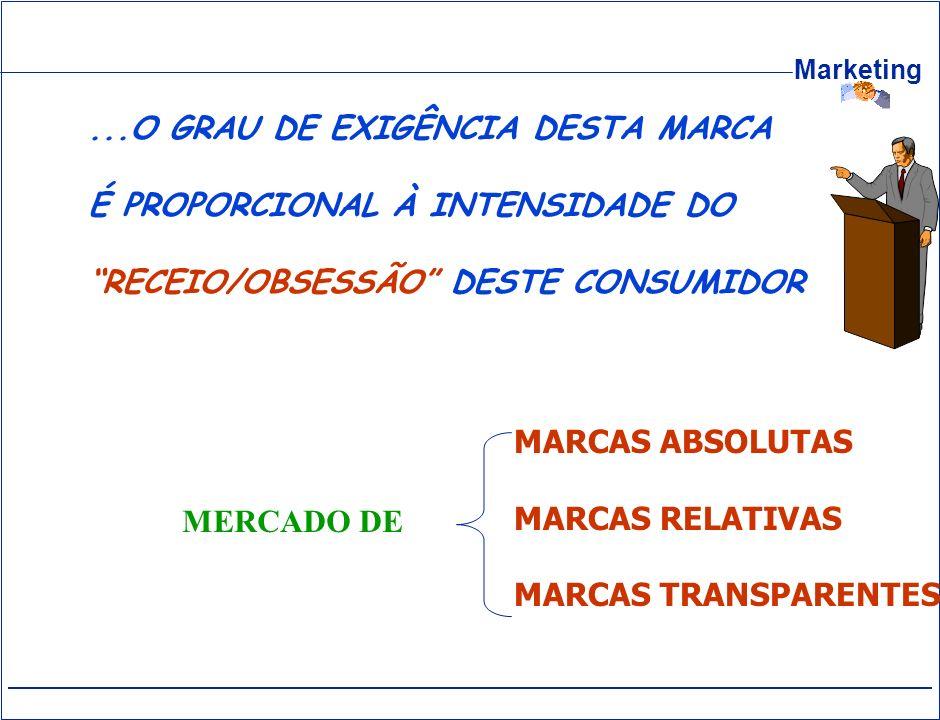 Marketing...O GRAU DE EXIGÊNCIA DESTA MARCA É PROPORCIONAL À INTENSIDADE DO RECEIO/OBSESSÃO DESTE CONSUMIDOR MARCAS ABSOLUTAS MARCAS RELATIVAS MARCAS
