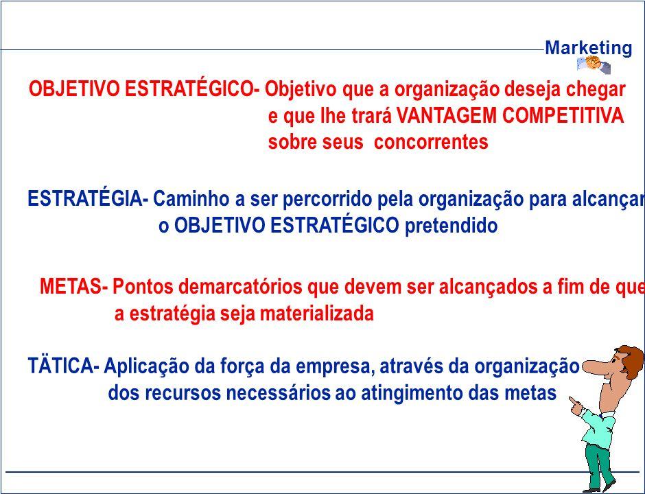 Marketing OBJETIVO ESTRATÉGICO- Objetivo que a organização deseja chegar e que lhe trará VANTAGEM COMPETITIVA sobre seus concorrentes ESTRATÉGIA- Cami