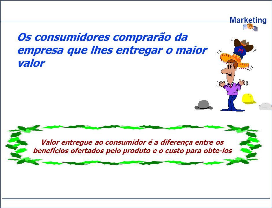 Marketing Os consumidores comprarão da empresa que lhes entregar o maior valor Valor entregue ao consumidor é a diferença entre os benefícios ofertado