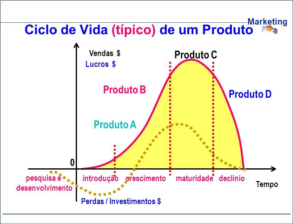Marketing Ciclo de Vida (típico) de um Produto Produto C Produto A declínio Tempo Vendas $ 0 pesquisa e desenvolvimento Lucros $ Perdas / Investimento