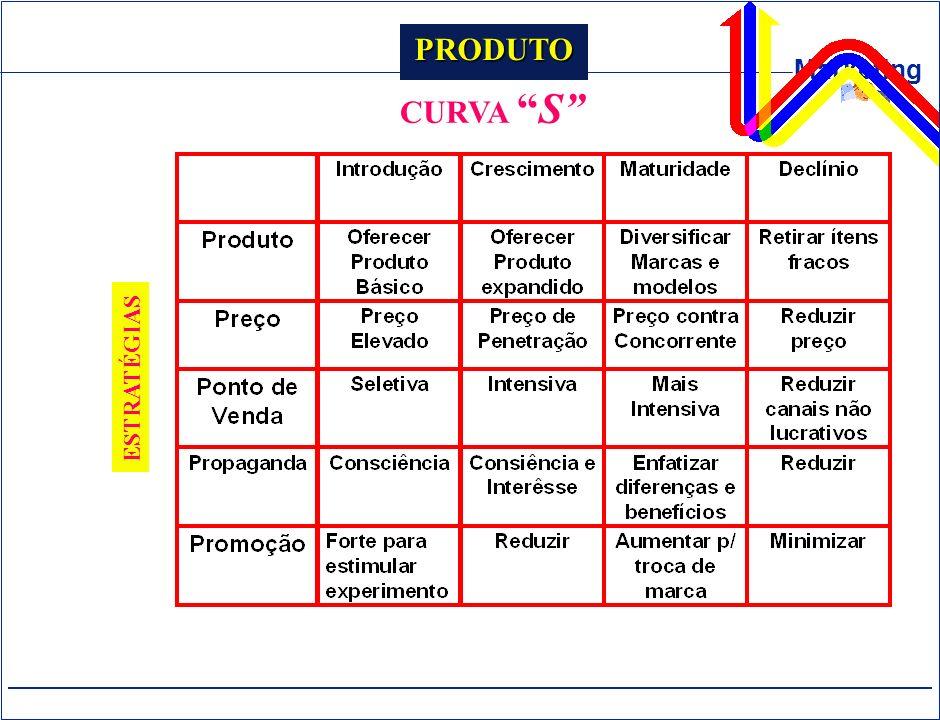 Marketing PRODUTO CURVAS ESTRATÉGIAS