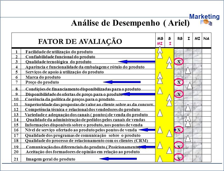 Marketing MS S RS I MI NA FATOR DE AVALIAÇÃO 1 Facilidade de utilização do produto 17 Qualidade dos programas de comunicação sobre o produto 18 Qualid